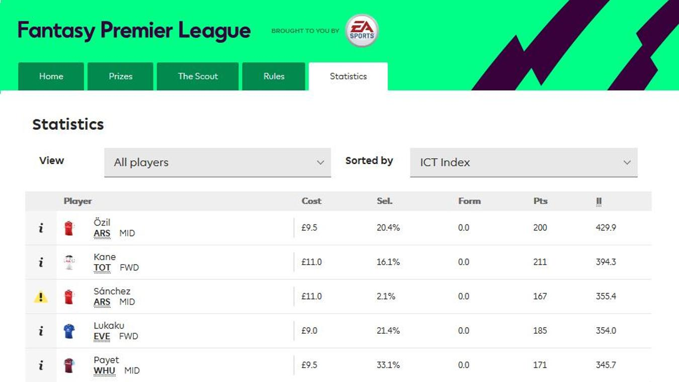 Fantasy Premier League ICT Index
