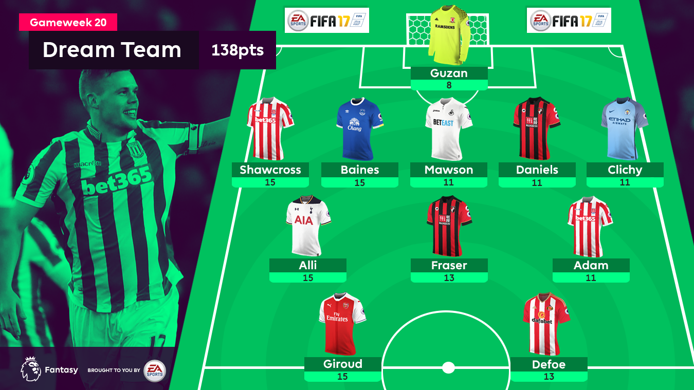 FPL Gameweek 20 Dream Team