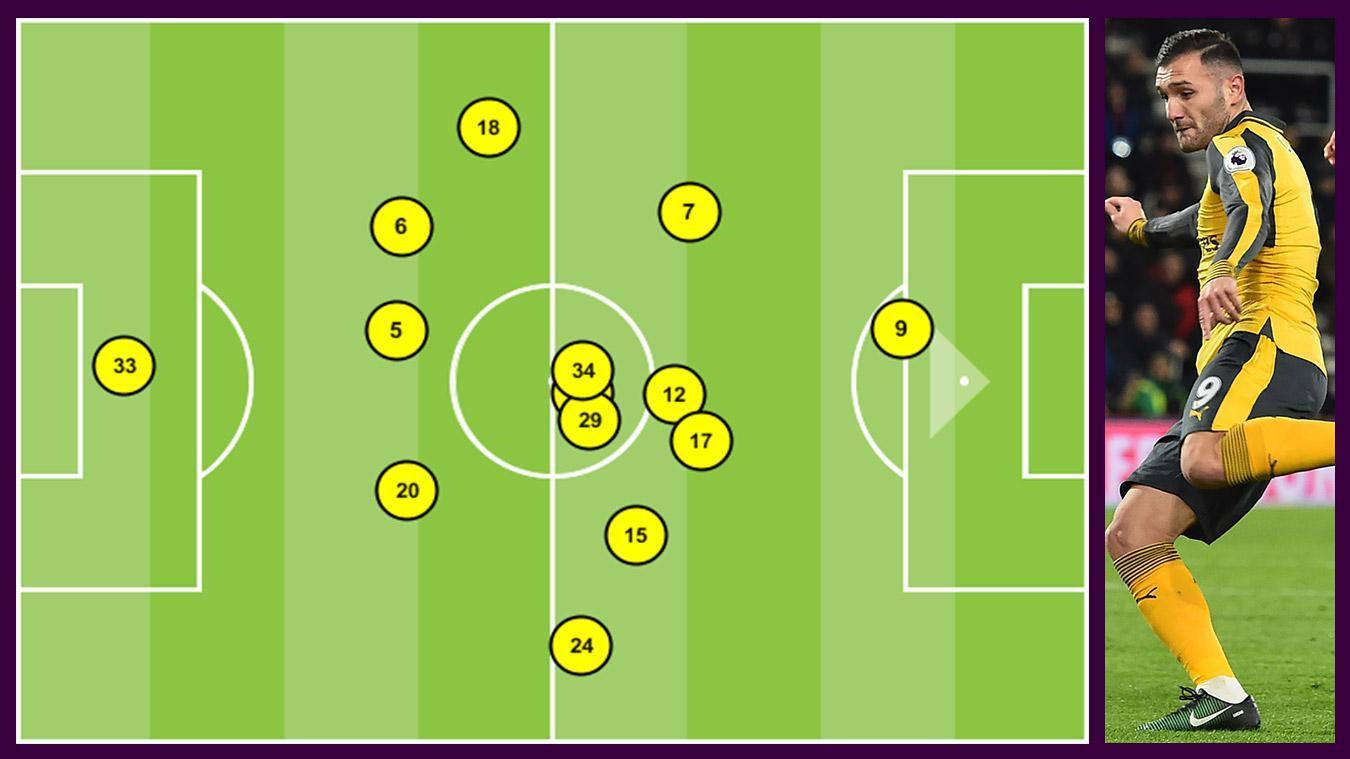 Perez average position v AFC Bournemouth