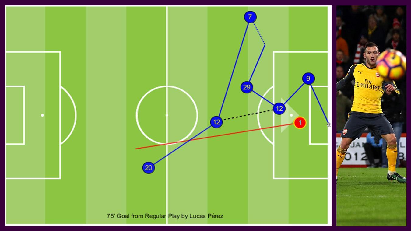 Perez goal v AFC Bournemouth