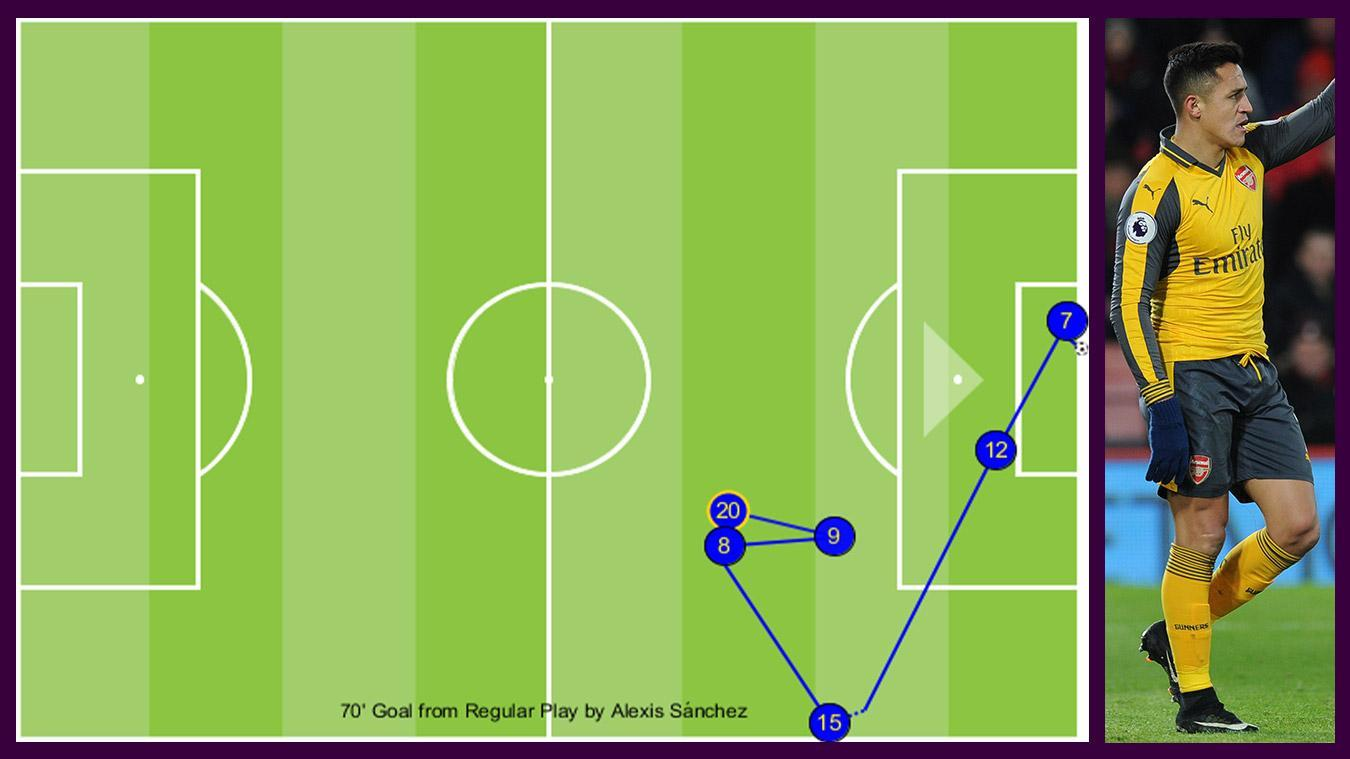 Sanchez goal v AFC Bournemouth