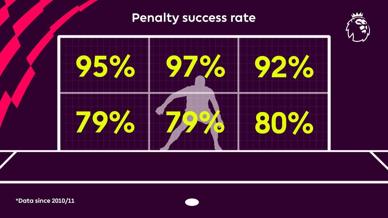 Penalty success rate in Premier League