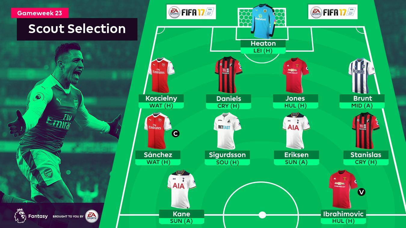 Scout Selection Gameweek 23