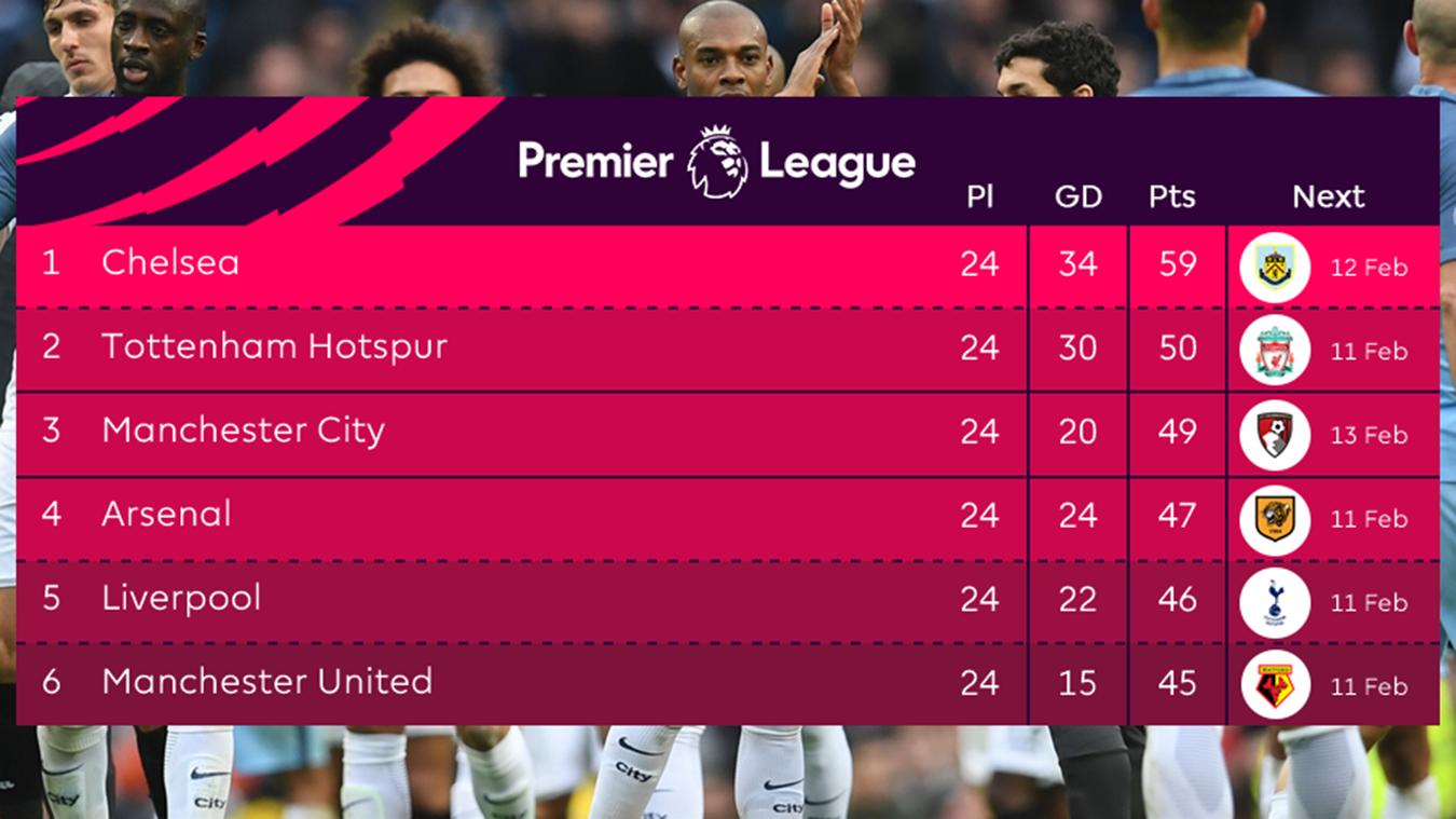 premier league table 2017/18