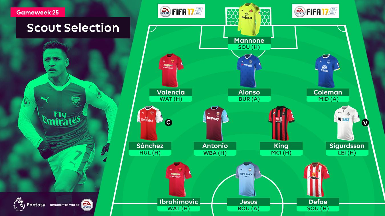 FPL Gameweek 25 Scout Selection