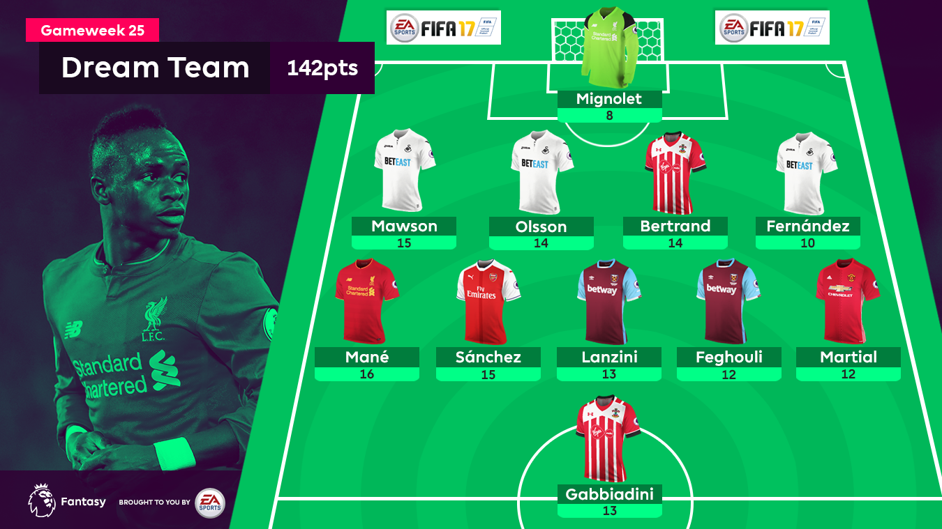 FPL Gameweek 25 Dream Team