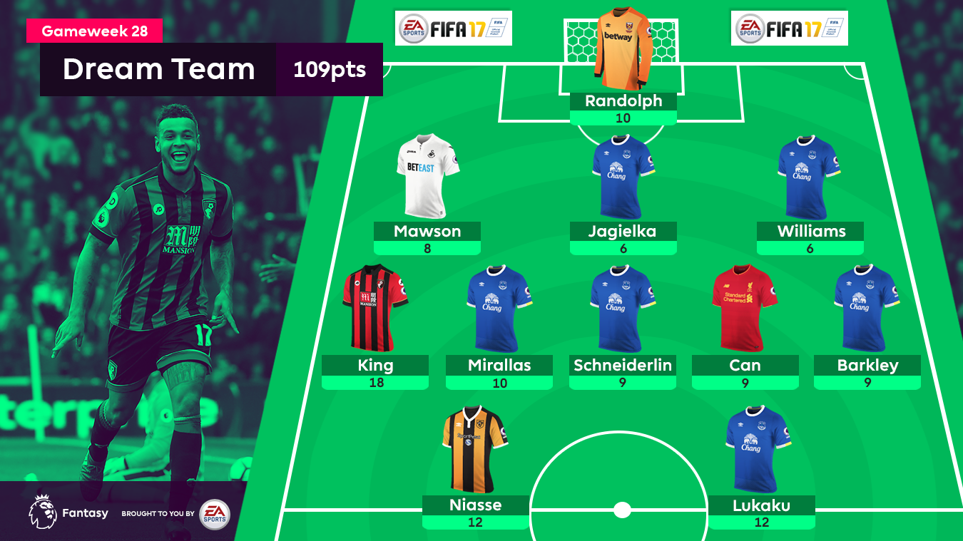 A graphic of the FPL Dream Team for Gameweek 28
