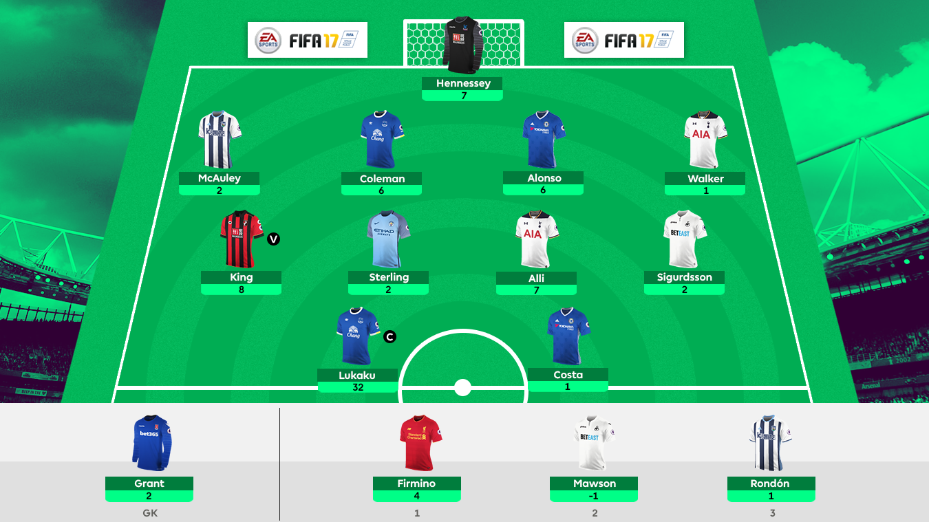 Fahad's XI, the No 1 FPL team in the world
