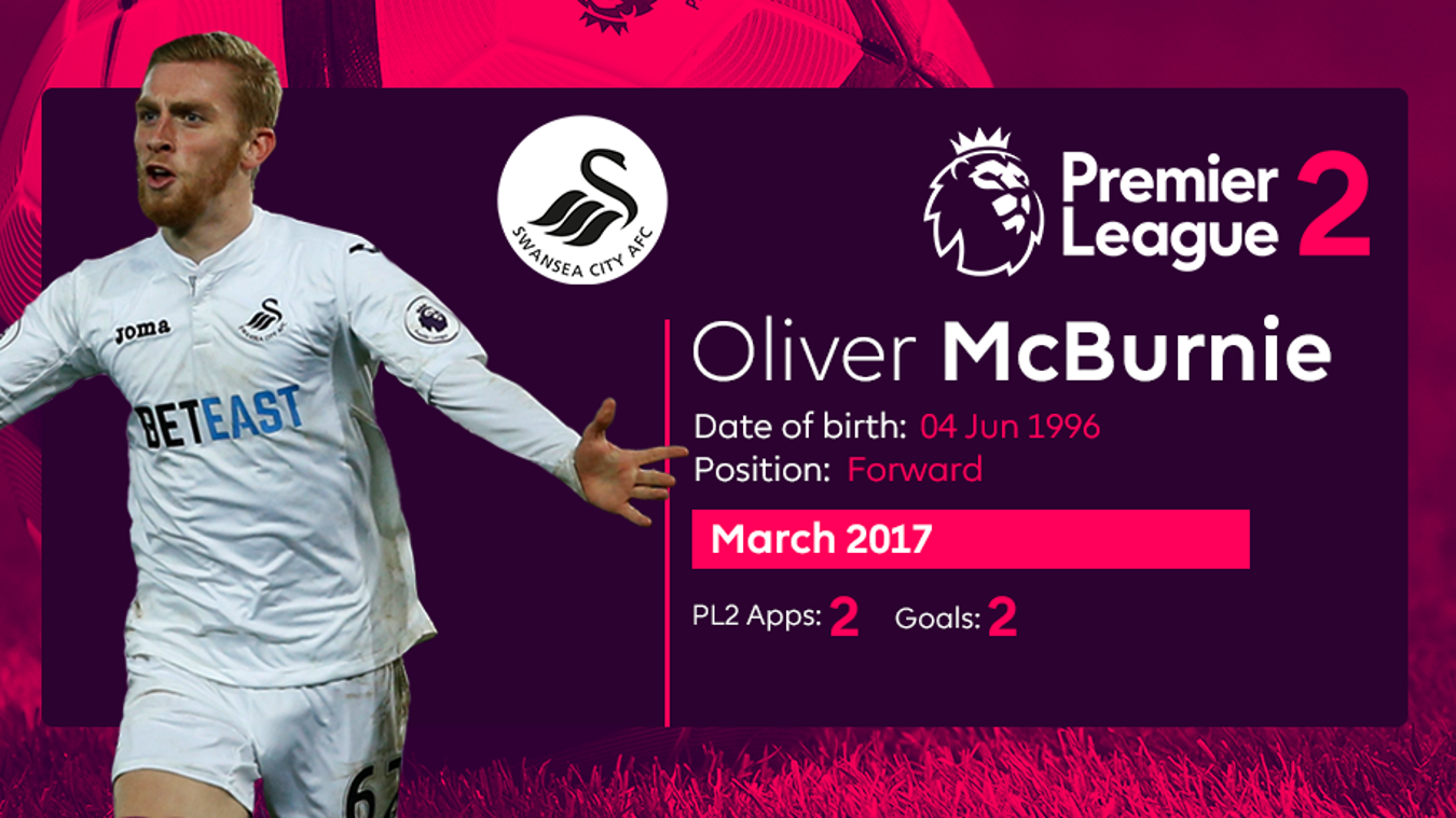 PL2 Player of the Month nominee Oliver McBurnie