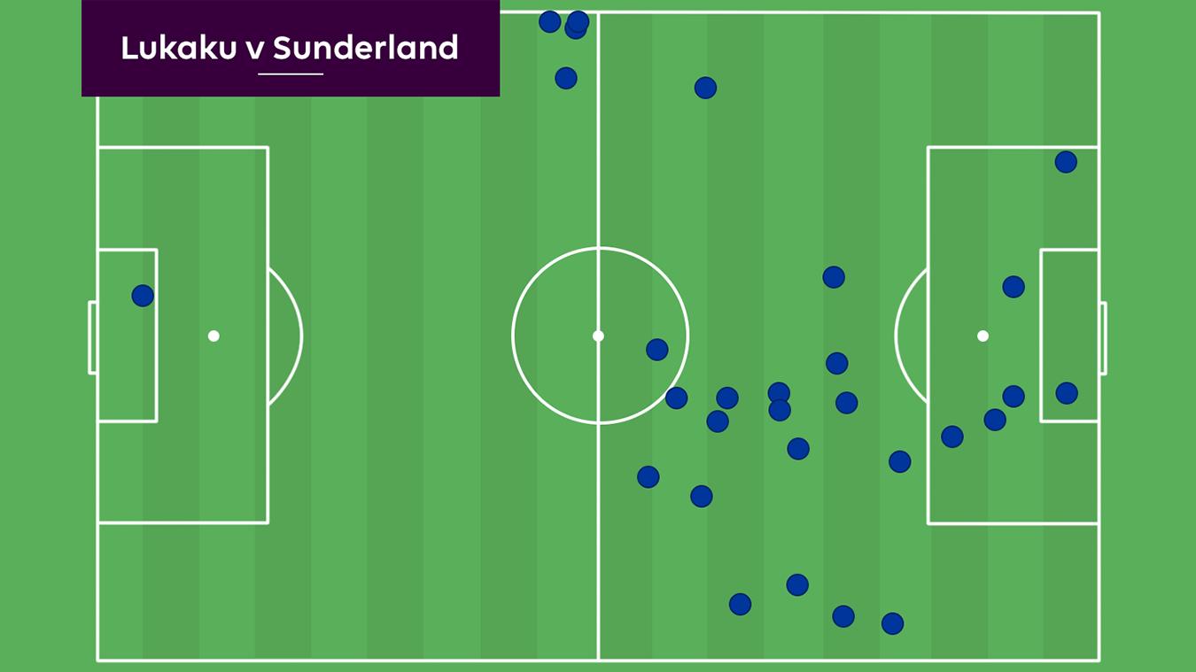 Romelu Lukaku touch map v Sunderland