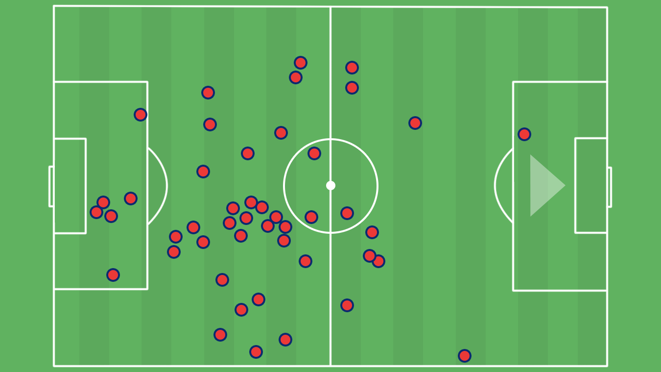 A graphic of Luka Milivojevic's touch-map v Watford