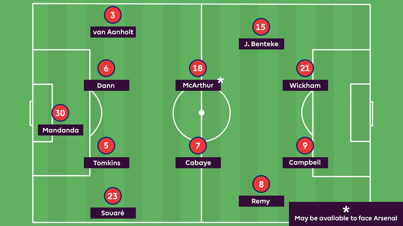 A graphic of a Crystal Palace's injury XI: Mandanda; Souare, Tomkins, Dann, Van Aanholt; Cabaye, McArthur, J Benteke, Remy; Wickham, Campbell
