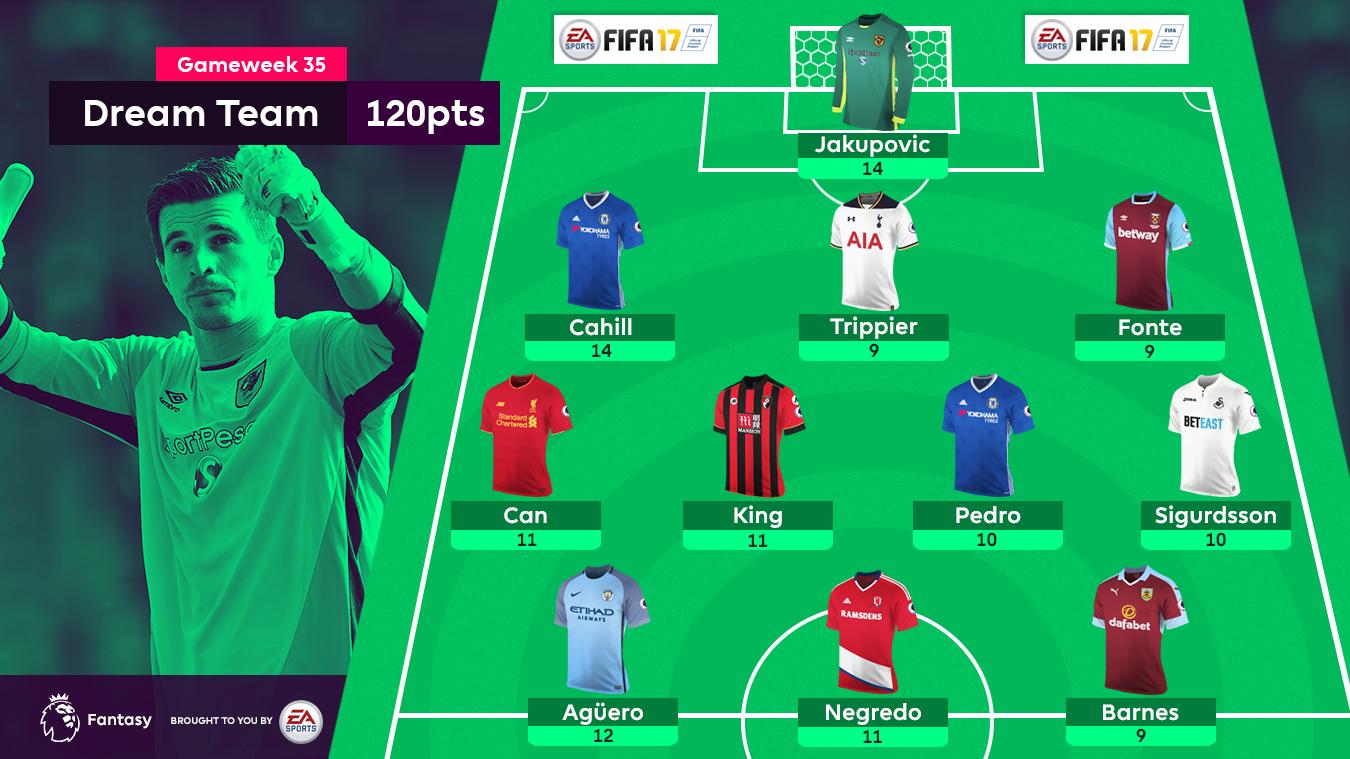A graphic of the FPL Gameweek 35 Dream Team