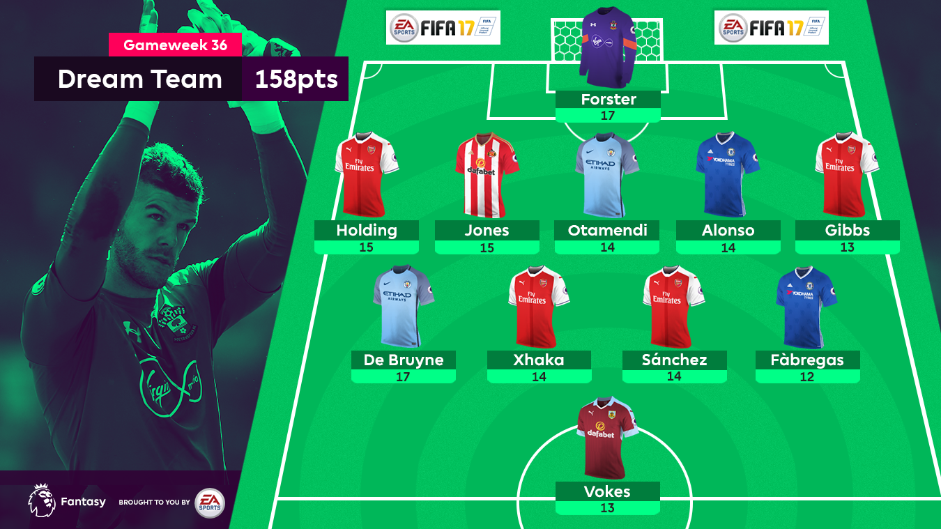 A graphic of the FPL Gameweek 36 Dream Team