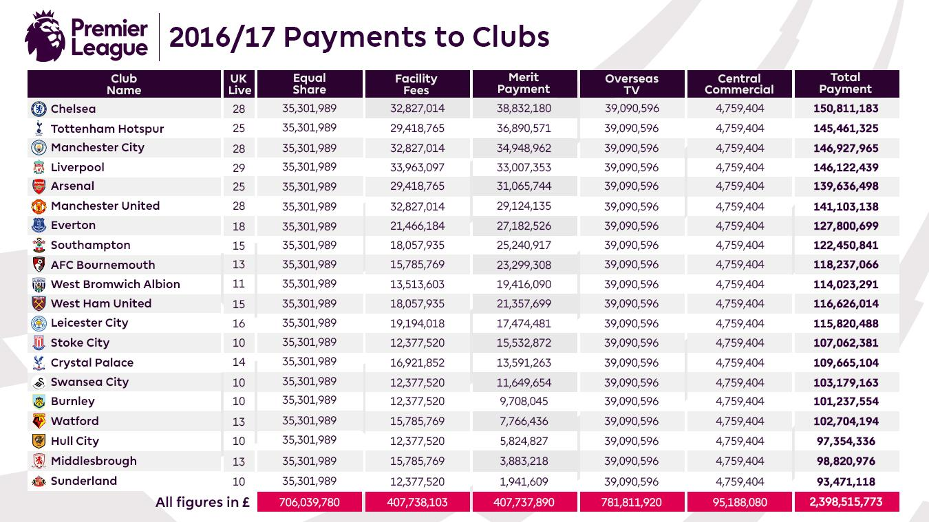 2016-17-Payments-to-Clubs-article.jpg
