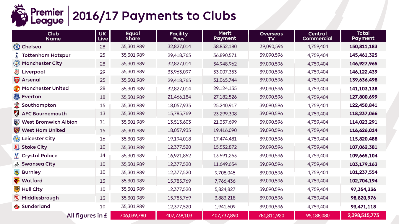 Premier league value of central payments to clubs for All english league tables