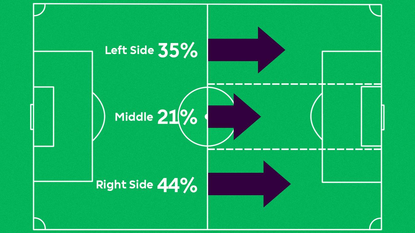 Huddersfield's direction of attack