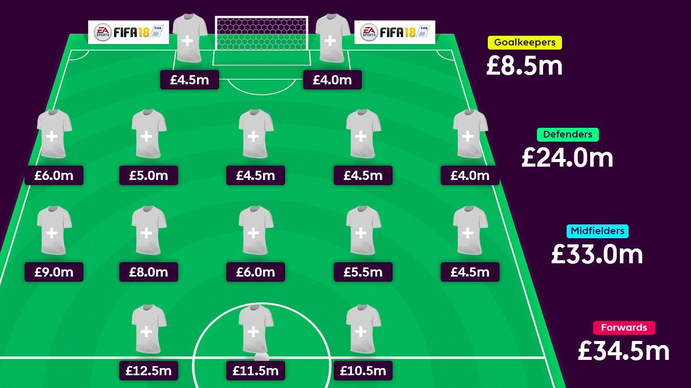 Fantasy budgets: The f...