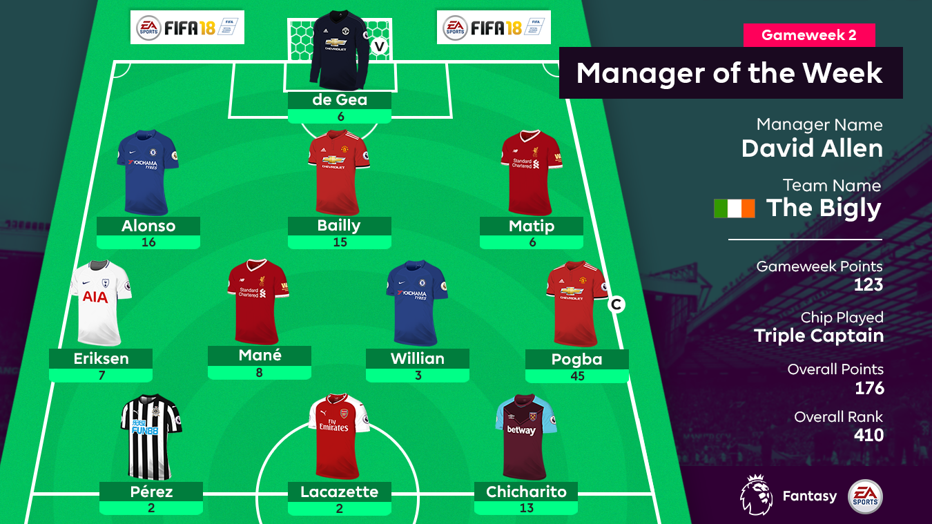 Graphic showing the FPL Gameweek 2 Manager of the Week