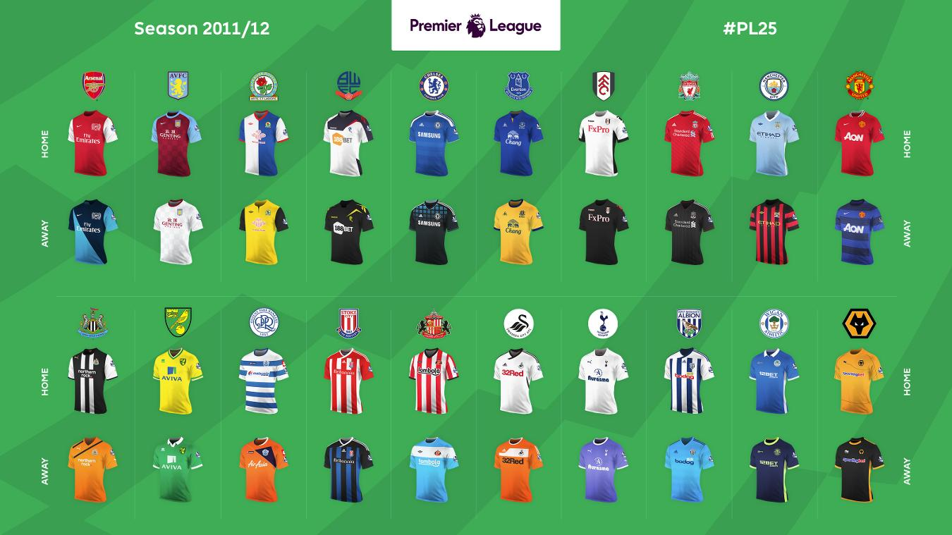 kits from the 25 premier league seasons