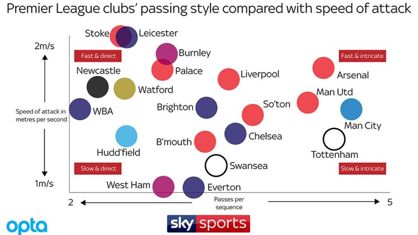 Sky Sports' Opta graphic on PL clubs' passing style compared with speed of attack