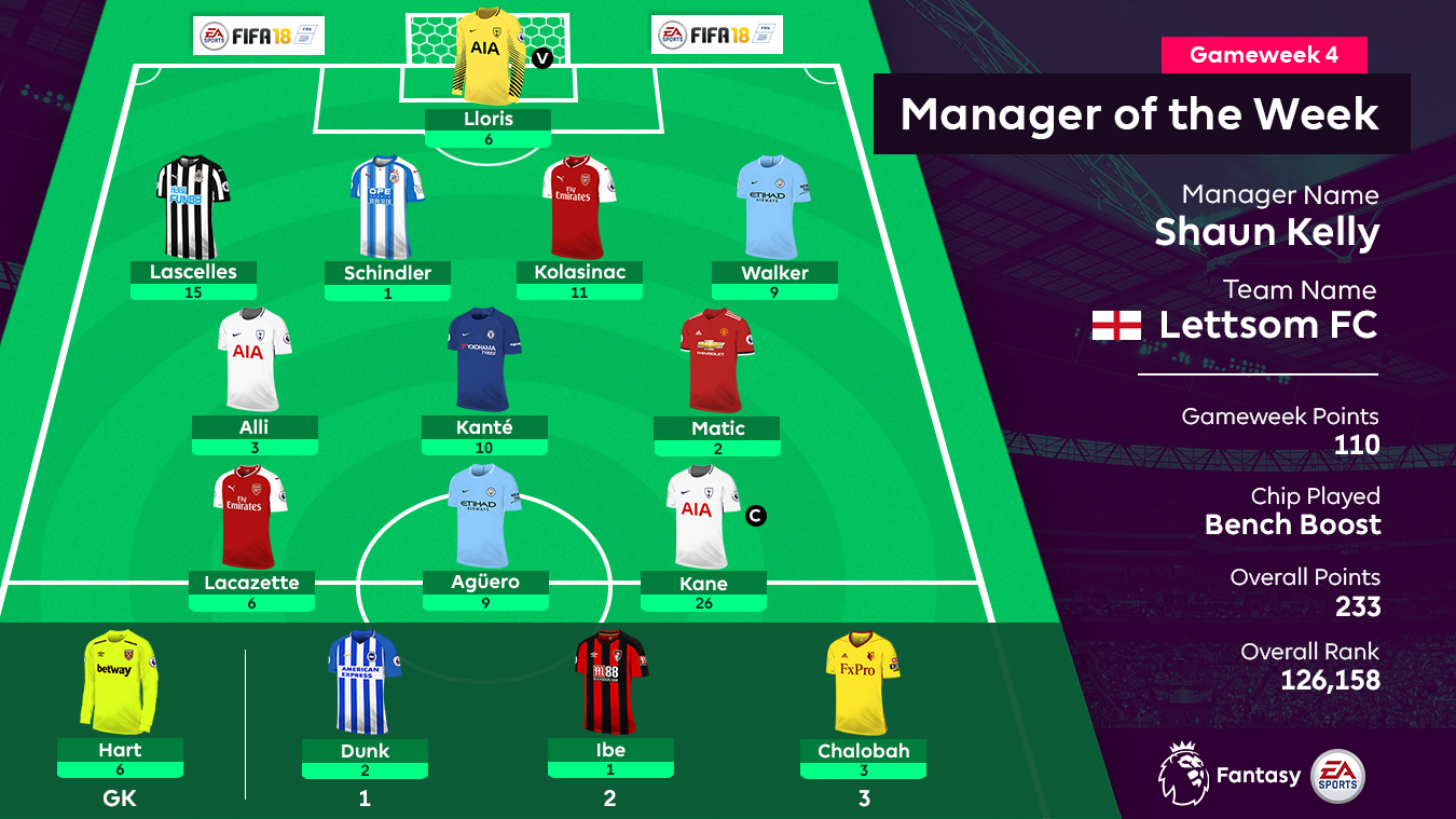 A graphic of the FPL Gameweek 4 Manager of the Week's squad: Lloris; Lascelles, Schindler, Kolasinac, Walker; Alli, Kante, Matic; Lacazette, Aguero, Kane; Hart, Dunk, Ibe, Chalobah