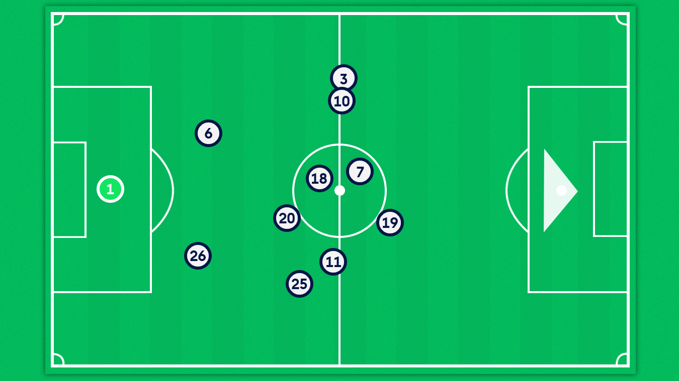 A graphic of West Brom's average player position v West Ham