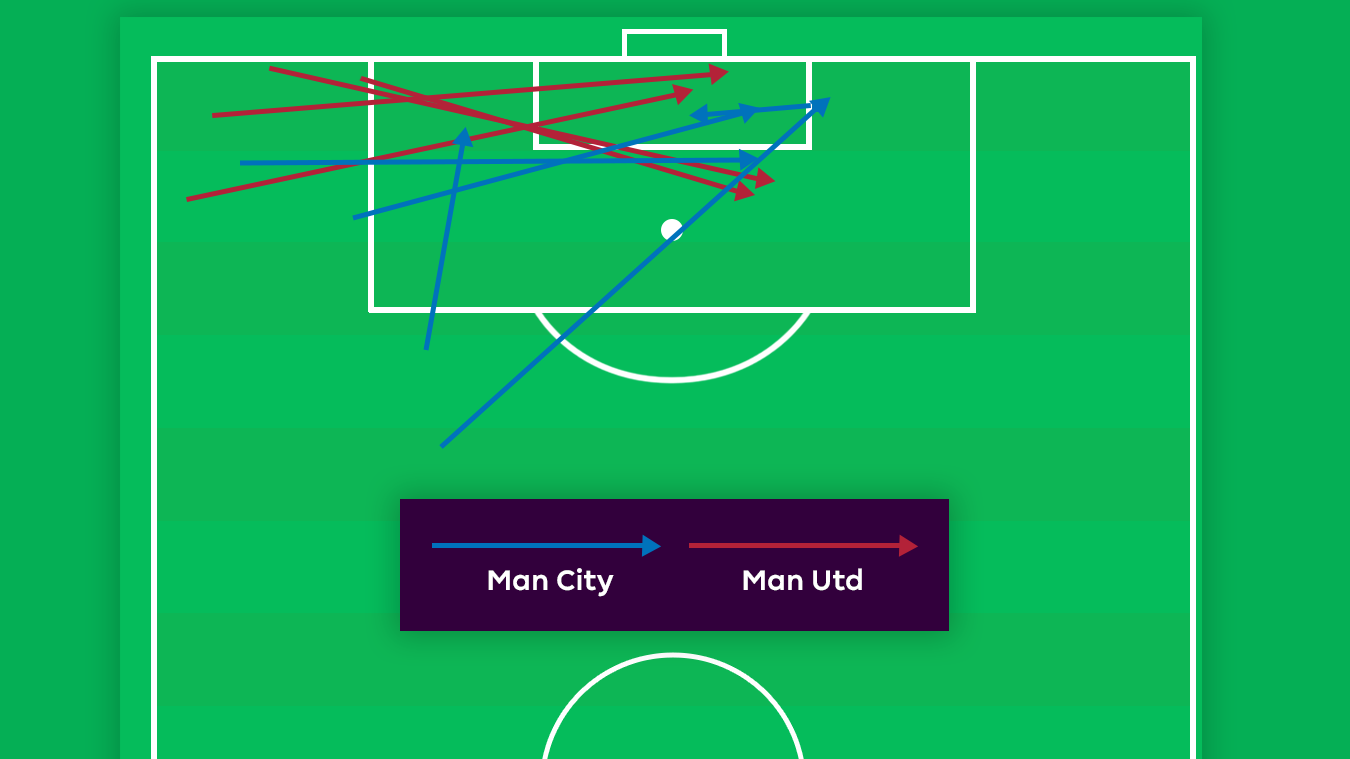 Graphic showing how Man City and Man Utd scored goals against Crystal Palace