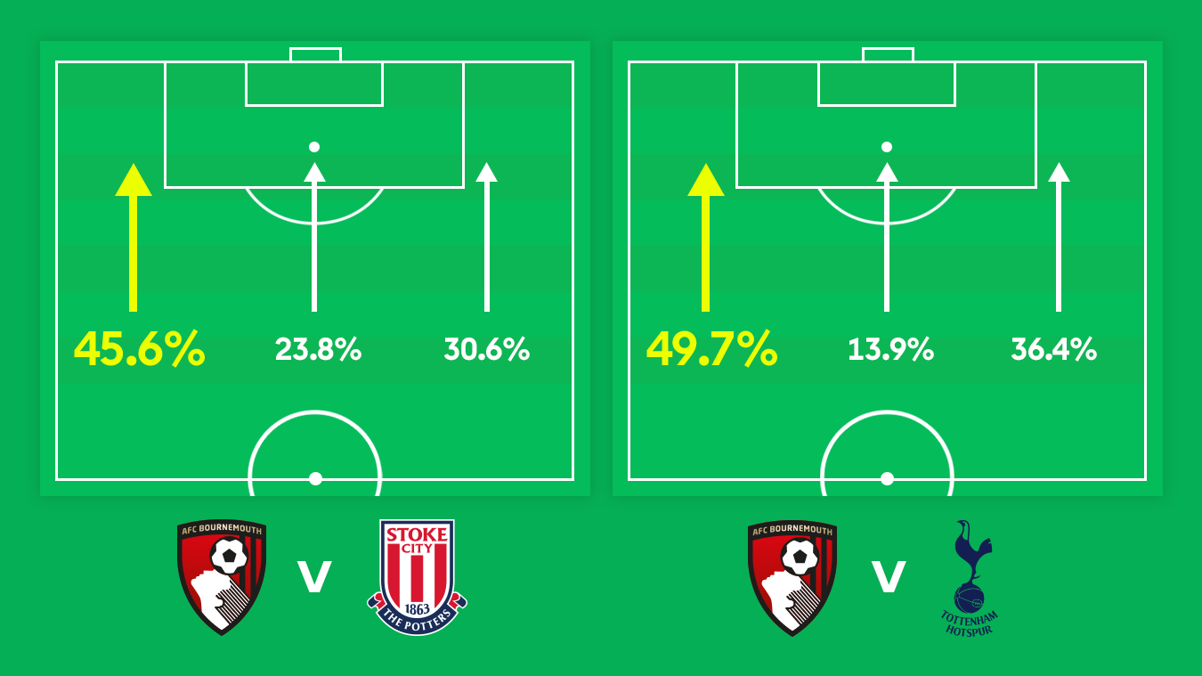 A graphic showing AFC Bournemouth's directions of attack against both Stoke City and Tottenham Hotspur