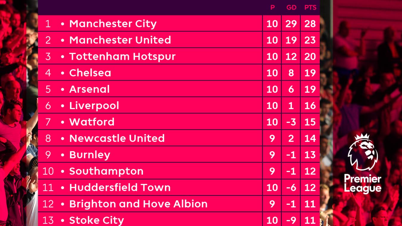 Barclays premier league table 2017 18 season review home - Barclays premier league ranking table ...