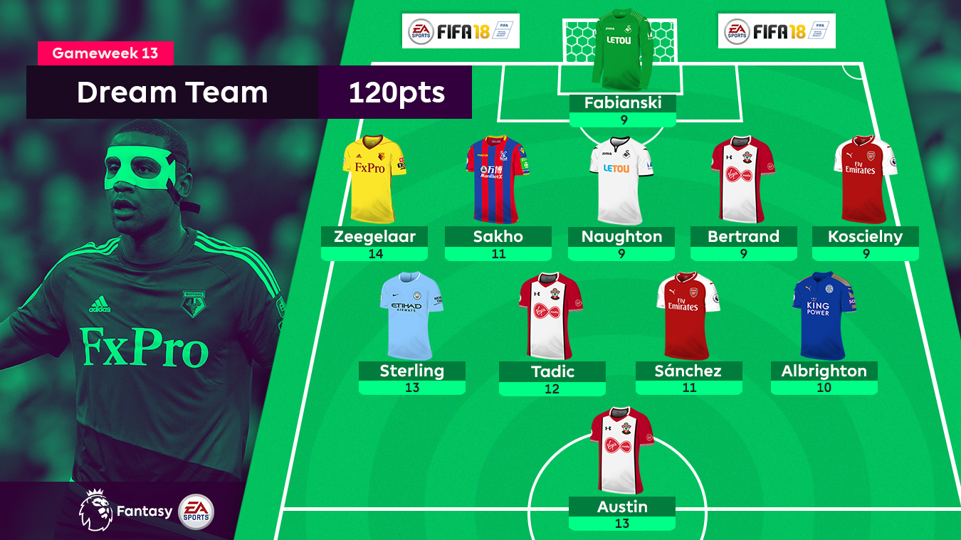 FPL Gameweek 13 Dream Team
