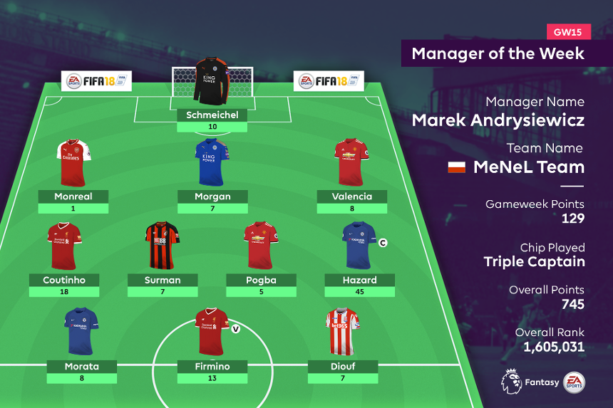 Manager of the Week, Gameweek 15