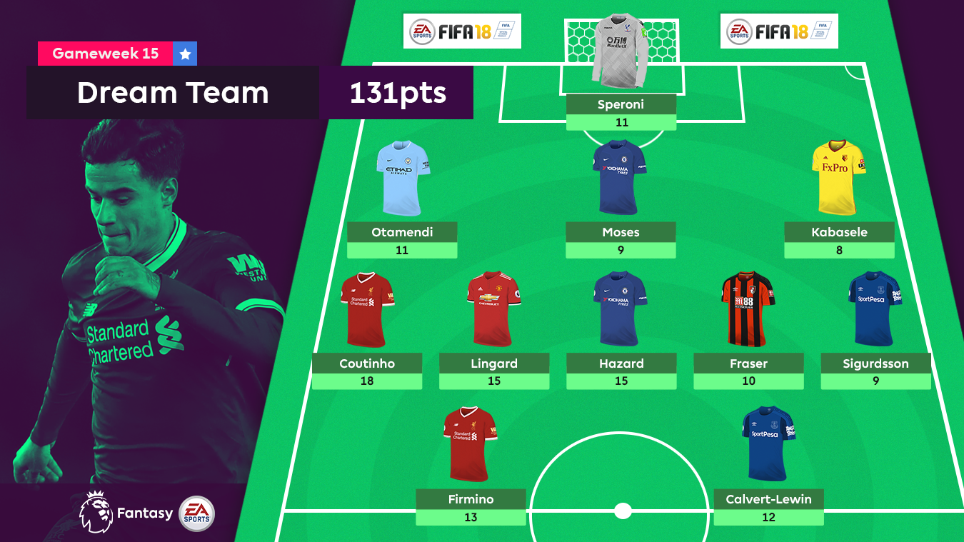 Gameweek 15 FPL Dream Team