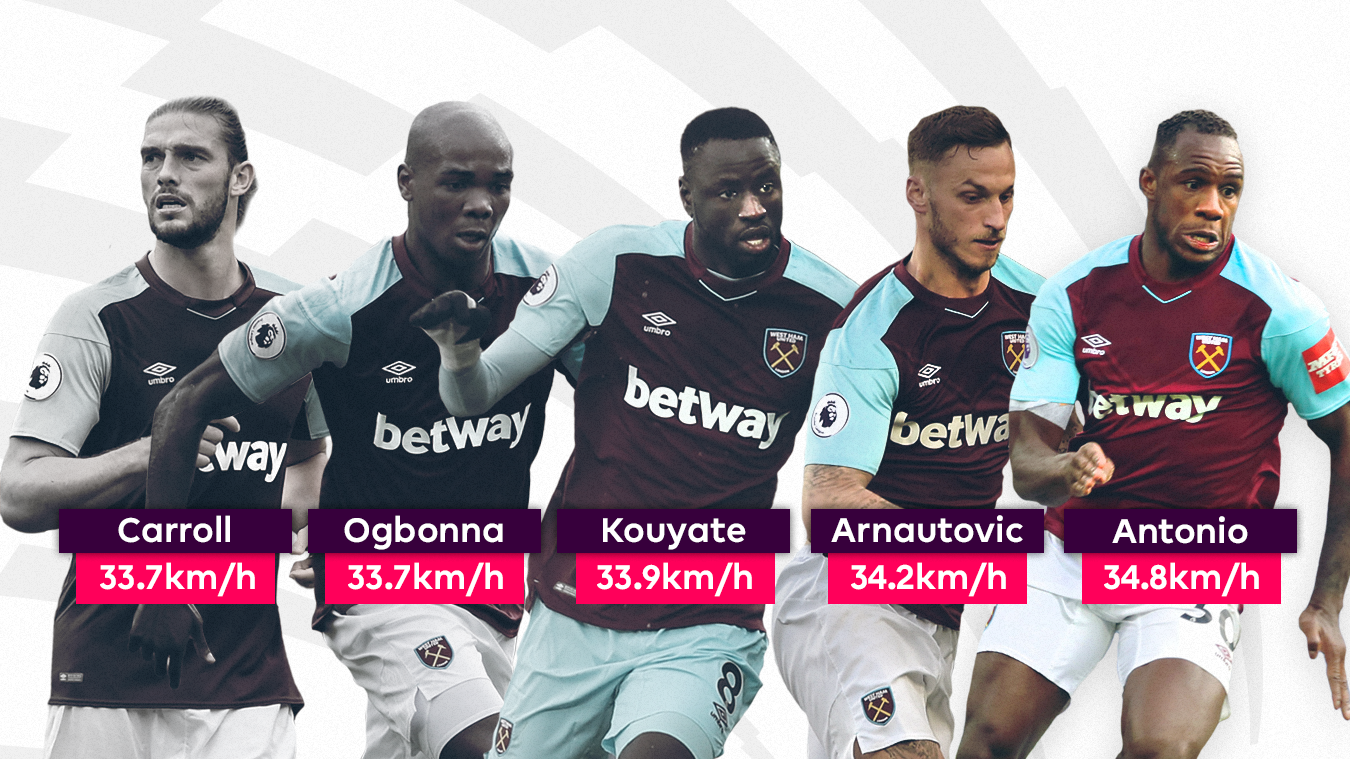 West Ham's fastest players in 2017/18: Andy Carroll (33.7km/h); Angelo Ogbonna (33.7km/h); Cheikhou Kouyate (33.9km/h); Marko Arnautovic (34.2km/h); Michail Antonio (34.8km/h)