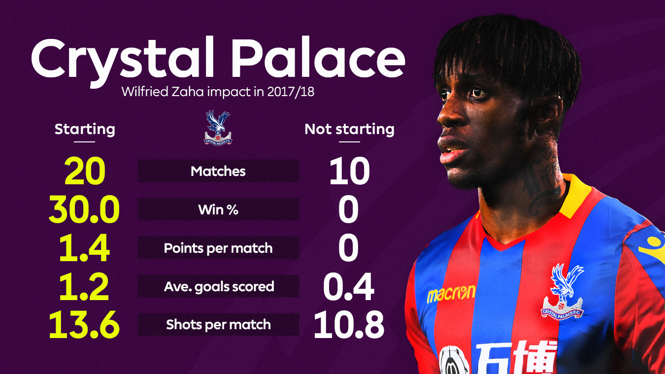 A graphic of Crystal Palace's key stats with and without Wilfried Zaha this season