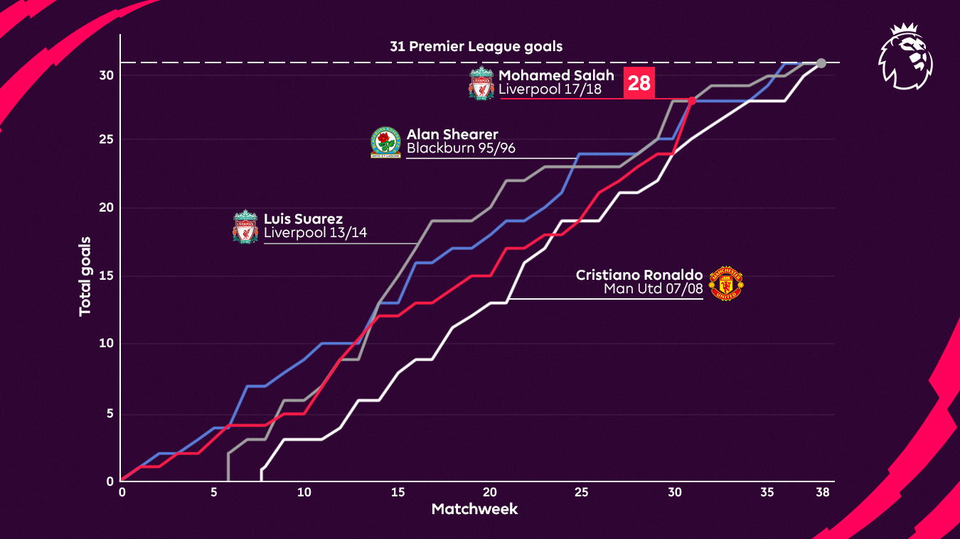 A graphic illustrating the Matchweeks in which Shearer, Ronaldo, Suarez and Salah scored their goals