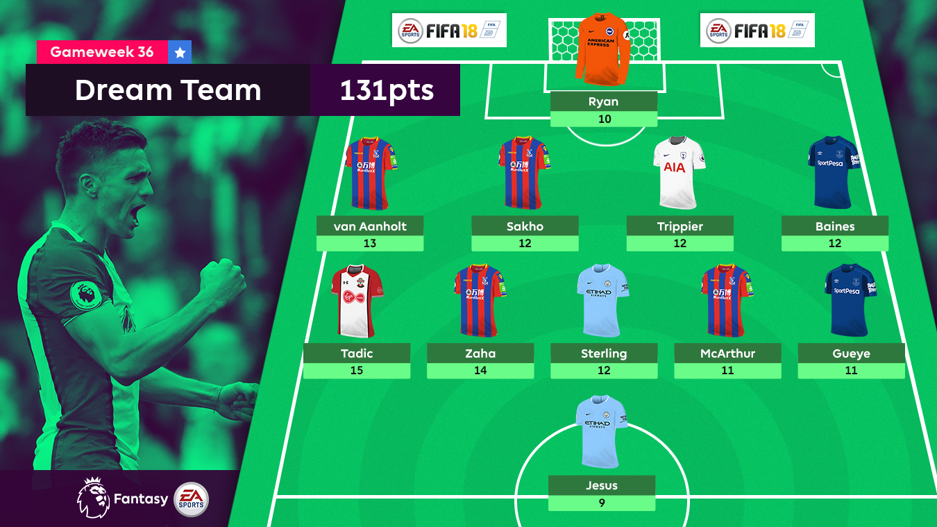 A graphic of the FPL Dream Team for Gameweek 36
