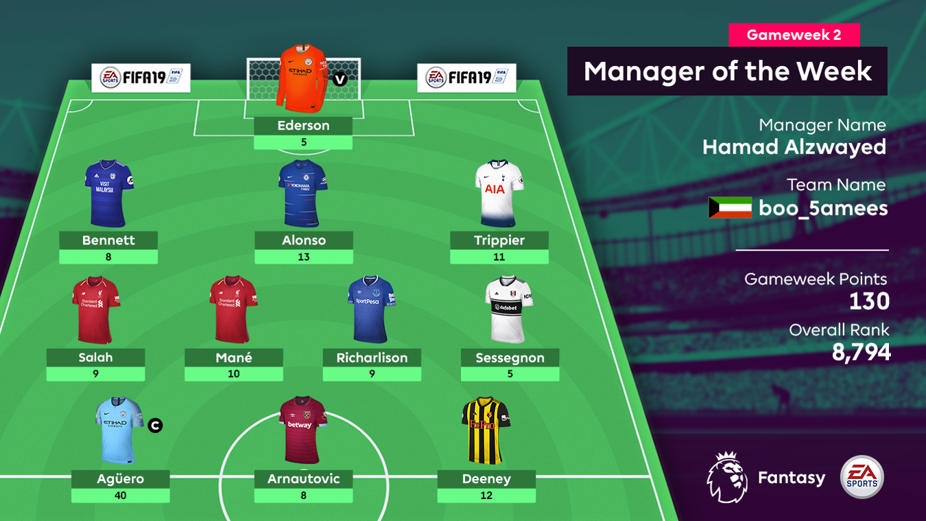 Manager of the Week GW2
