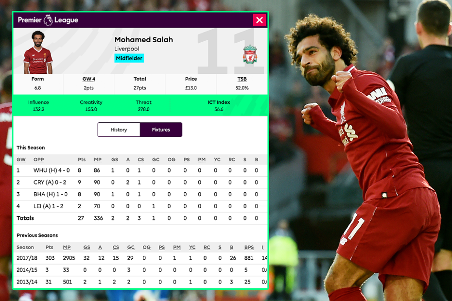 Mohamed Salah and his ICT Index stats in Fantasy Premier League