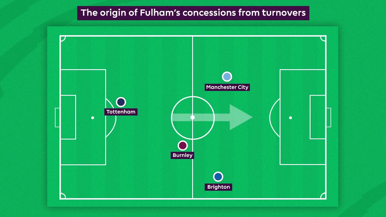Talking Tactics Fulham