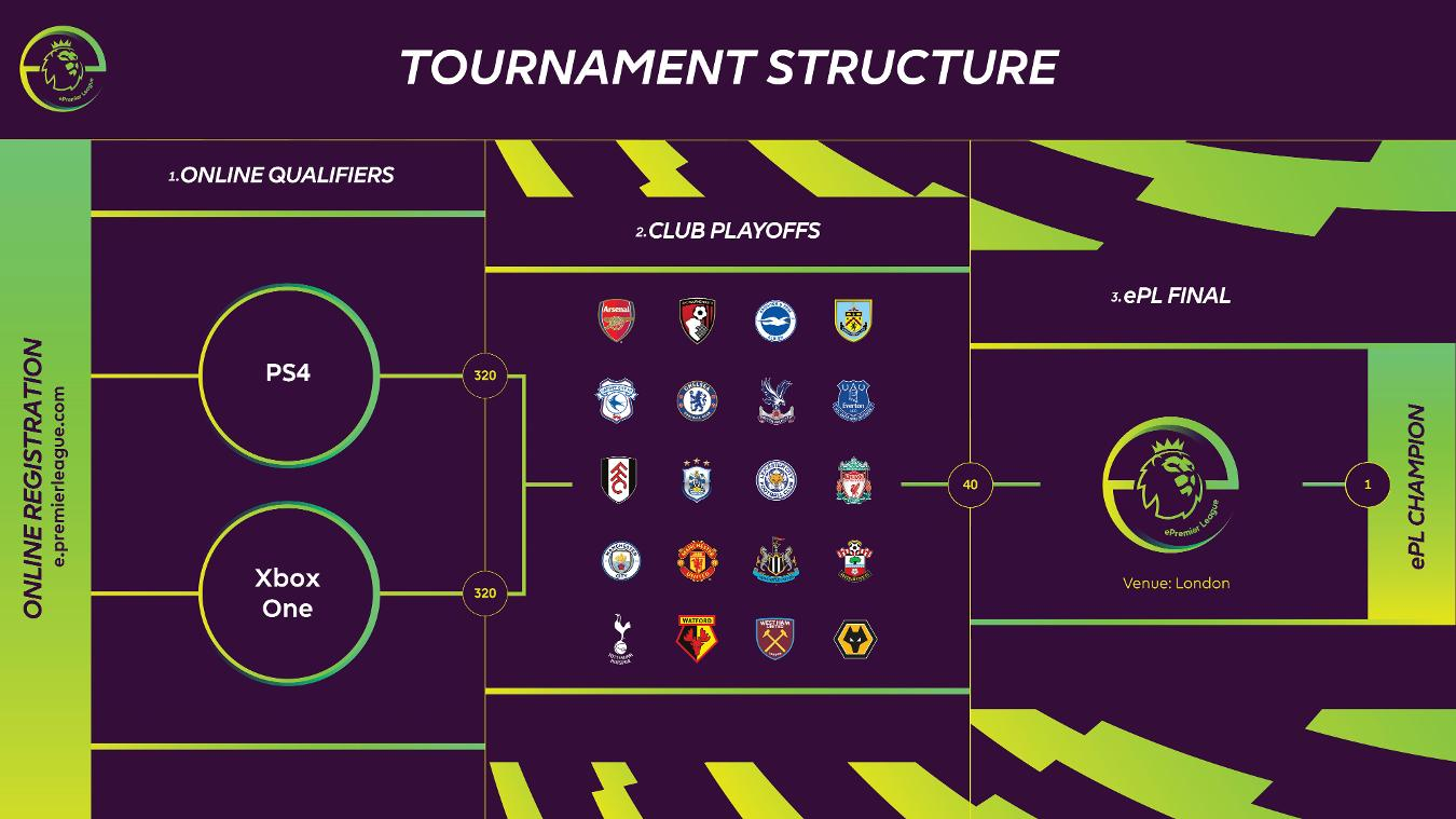 ePremier League Competition, ePL Competitive Gaming Tournament