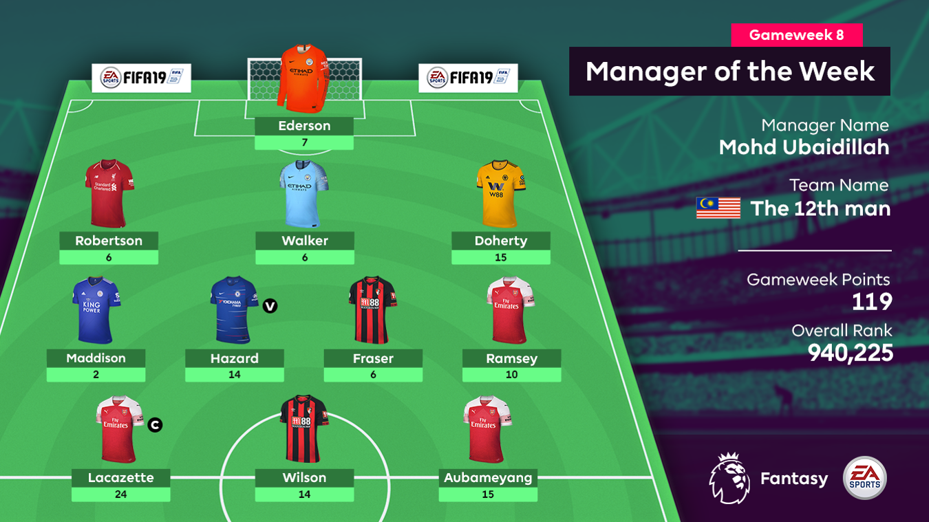 Manager of the Week, Gameweek 8