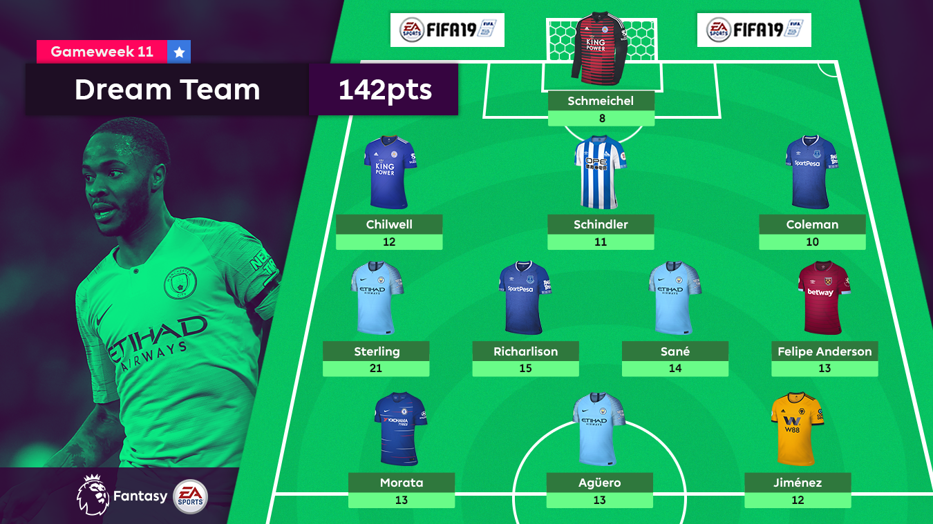Gameweek 11 Dream team