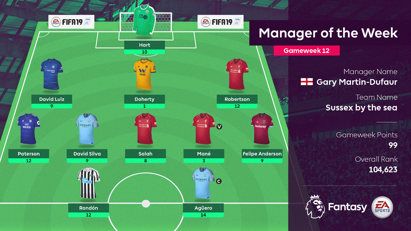 Manager of the Week, Gameweek 12