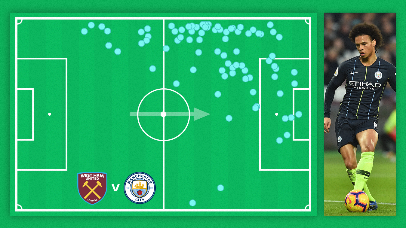 Leroy Sane's touch map, West Ham v Man City