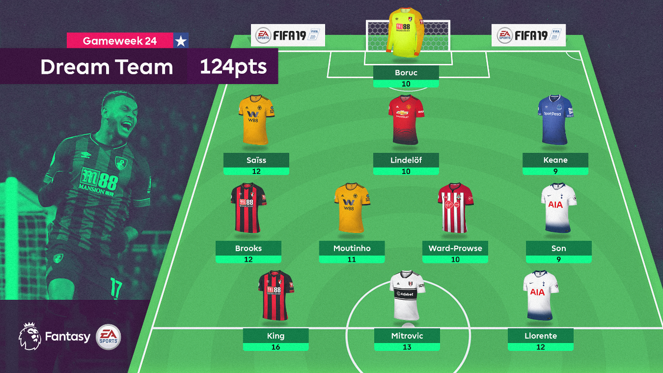 GW24 Dream Team