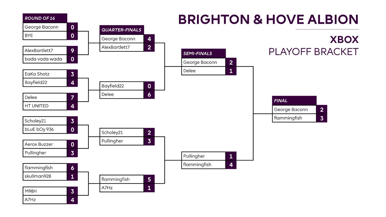 Final Brighton XBOX One Playoff result