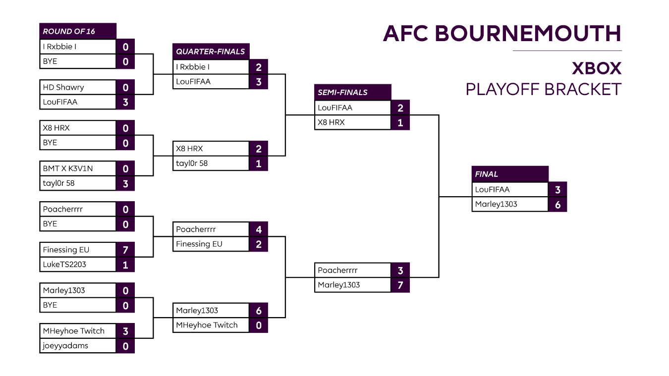 Final AFC Bournemouth XBOX One Playoff result