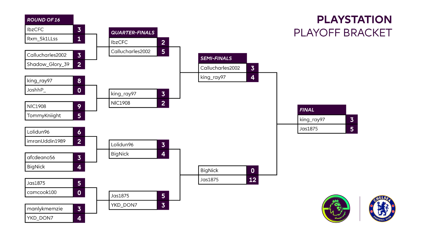 Final Chelsea Playstation 4 Playoff results