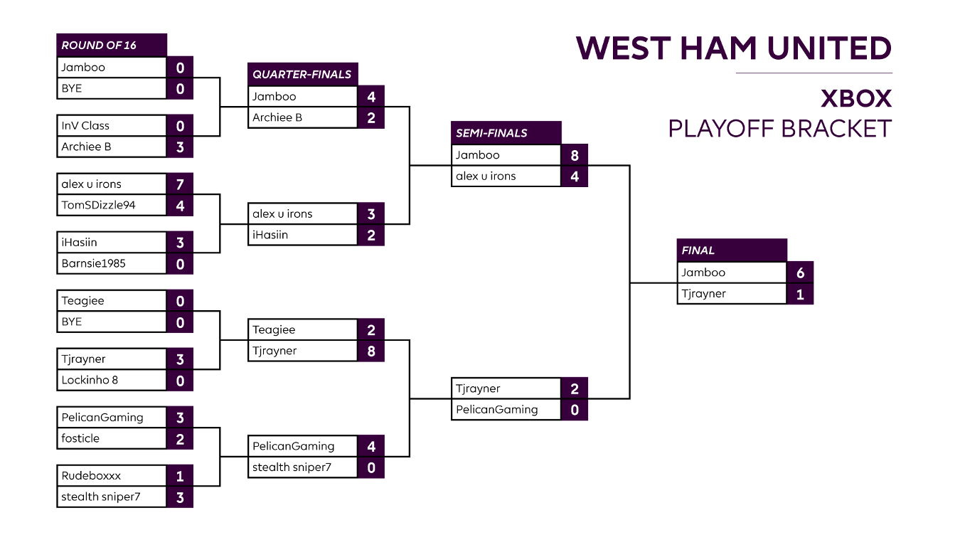 Final West Ham XBOX One Playoff result